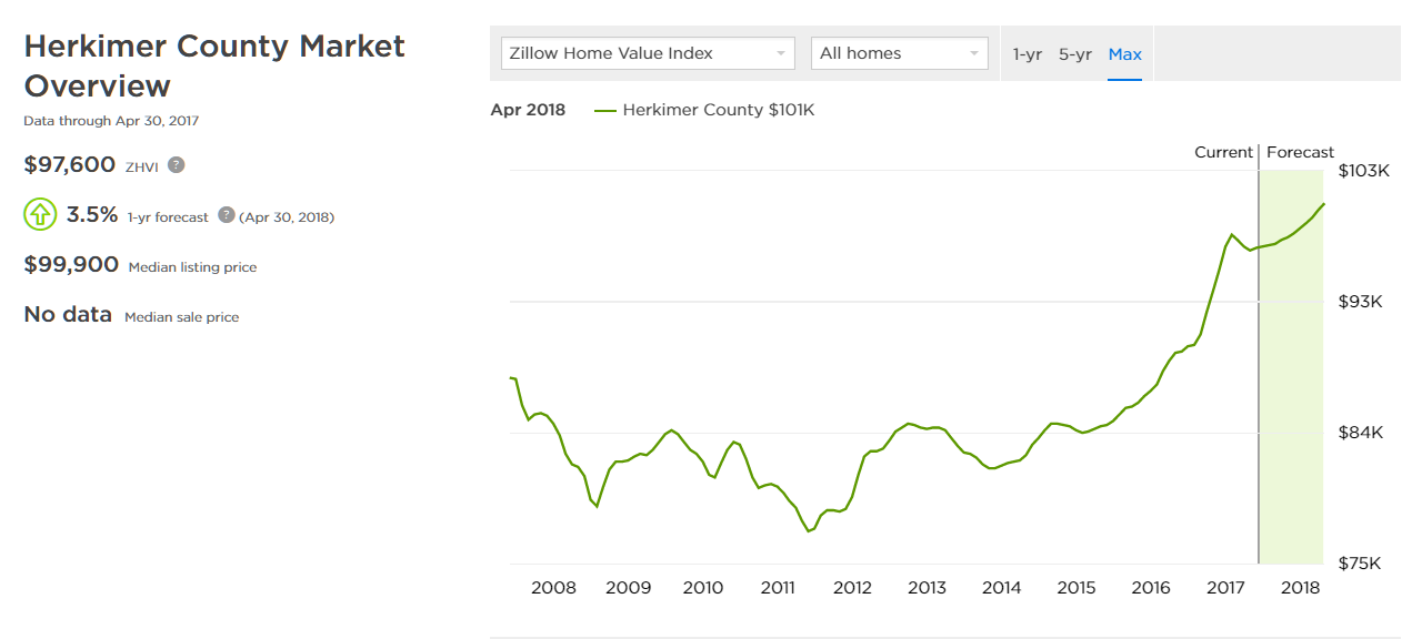 Herkimer Property Values Rising