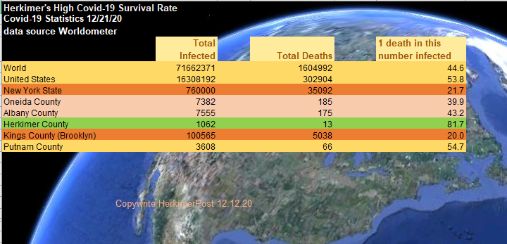 Herkimer Covid-19 Deaths Per Infected Much Lower Than Norm